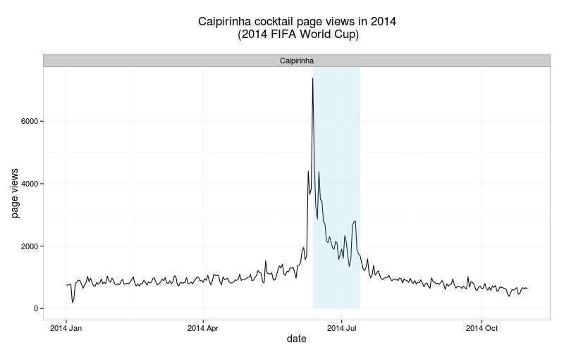 Caipirinha popularity during FIFA World Cup (Wikipedia page views)