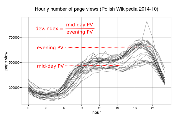 Development index idea (page views durign work hours compared to evening hours)