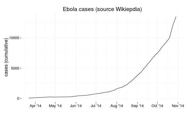 Number of Ebola cases in 2014 (source Wikipedia)