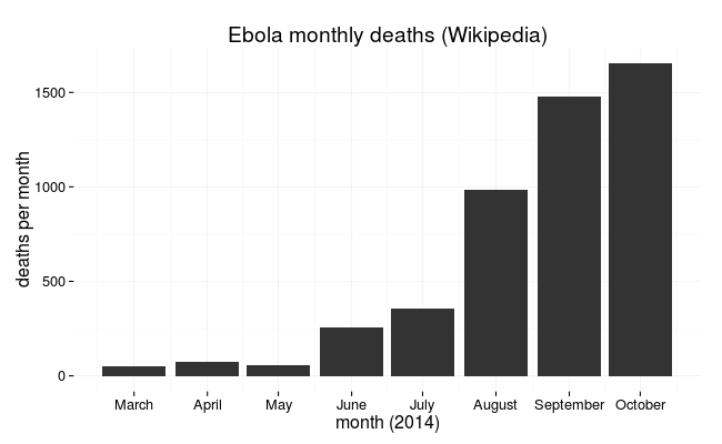 Ebola deaths per month in 2014 (source Wikipedia)