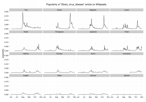 Popularity of Ebola virus disease on Wikipedia (differente languages)