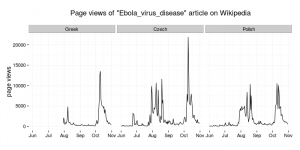 Page views of Ebola virus disease on Wikipedia (Czech, Greek and Polish)