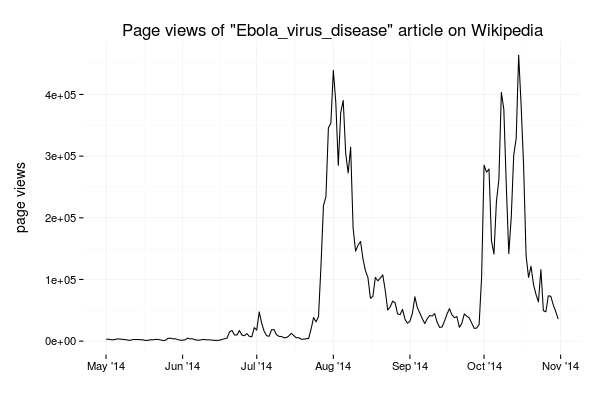 Page views of Ebola virus disease article on Wikipedia