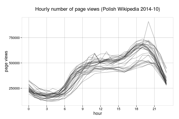 Typical page view pattern on Wikipedia