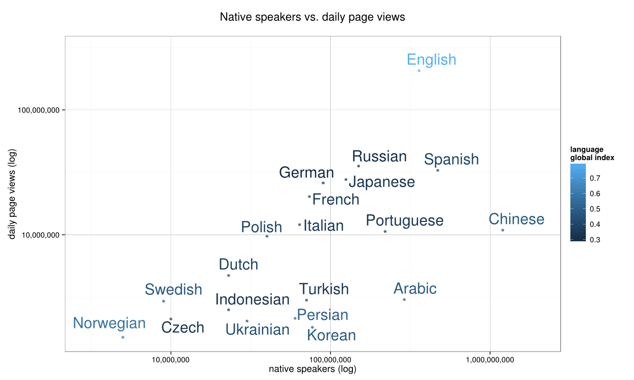 Wikipedia usage -- daily page views vs. natives speakers