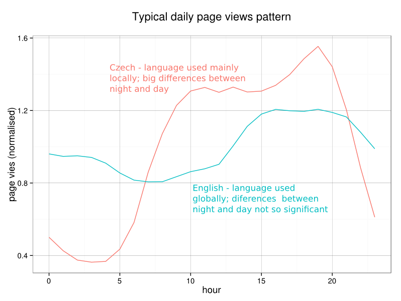Global language vs. language used locally -- page view patterns on Wikipedia