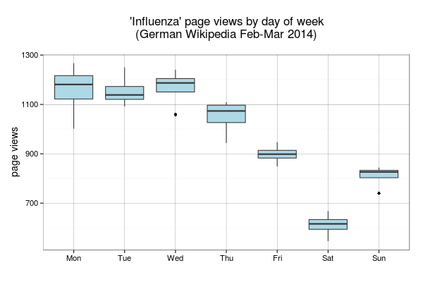 Influenza page views by day of week (German Wikiedia)