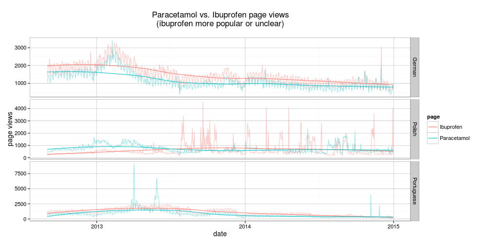 Paracetamol vs. Ibuprrofen page views on Wikipeidia