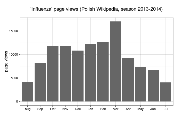 Flu season on Wikiepdia (monthly page views for 'Influenza' article on Polsh Wikipedia)