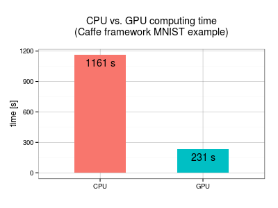 CPU vs. GPU on Caffe