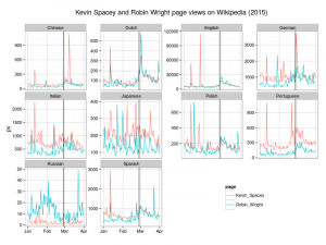 Kevin Spacey and Robn Wright page views on Wikipedia after releasing season 3 of House of Cards