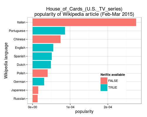 House of Cards popularity on Wikipedia