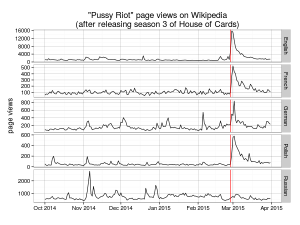 Pussy Riot popularity on Wikipedia after releasing seson 3 of House of Cards